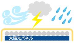 光透過率を上げ、発電量を増加する
