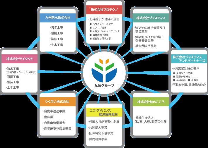 九州防水グループ企業