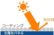 光透過率を上げ、発電量を増加